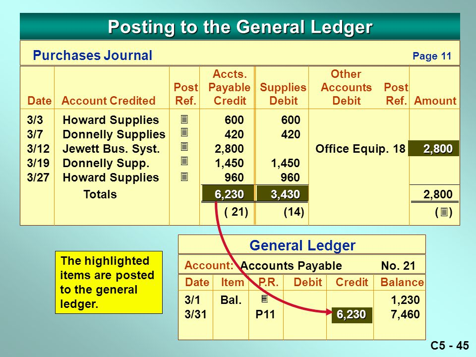 C5 - 45 DateItemP.R. DebitCreditBalance Account: Accounts PayableNo. 21 General Ledger 3/1Bal. 1,230 6,230 3/31P116,2307,460  The highlighted items a