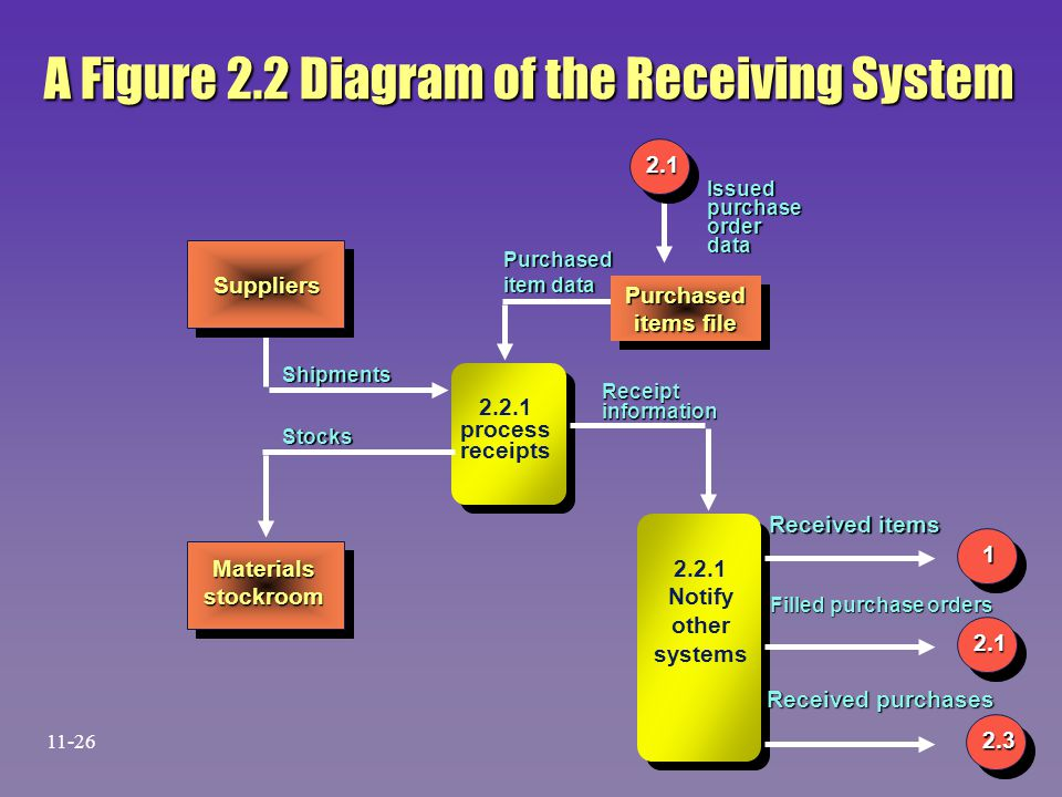A Figure 2.2 Diagram of the Receiving System Suppliers Purchased items file Purchased 2.2.1 process receipts Materialsstockroom 2.2.1 Notify other sys