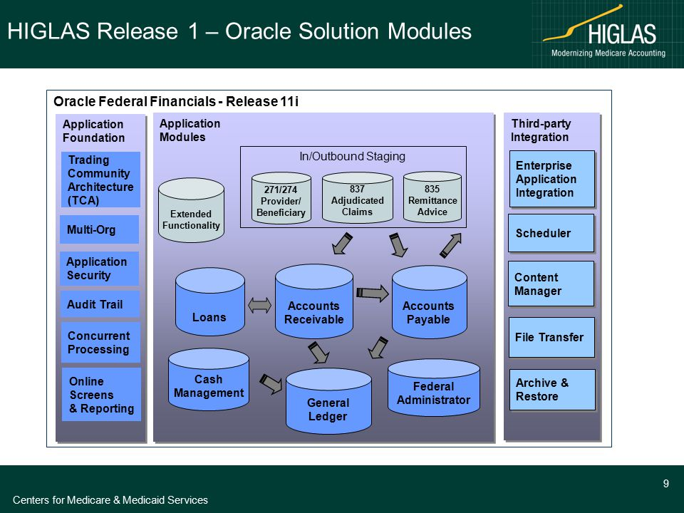 Centers for Medicare & Medicaid Services 9 Oracle Federal Financials - Release 11i Application Modules Application Modules General Ledger Loans Accoun