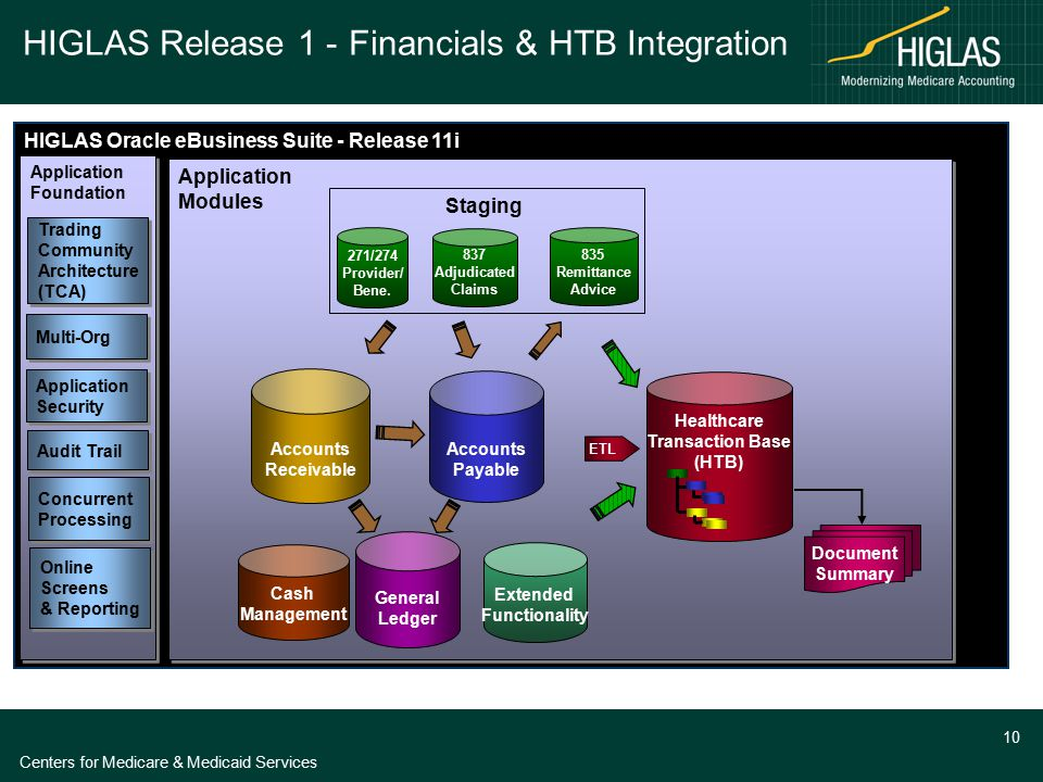 Centers for Medicare & Medicaid Services 10 HIGLAS Oracle eBusiness Suite - Release 11i Application Modules Application Modules General Ledger Healthc