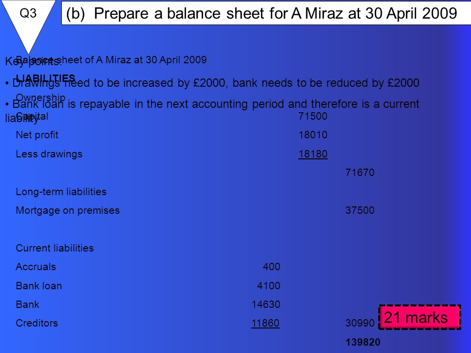 (b) Prepare a balance sheet for A Miraz at 30 April 2009 21 marks Balance sheet of A Miraz at 30 April 2009 LIABILITIES Ownership Capital71500 Net profit18010 Less drawings18180 71670 Long-term liabilities Mortgage on premises37500 Current liabilities Accruals 400 Bank loan 4100 Bank14630 Creditors1186030990 139820 Key points: Drawings need to be increased by £2000, bank needs to be reduced by £2000 Bank loan is repayable in the next accounting period and therefore is a current liability
