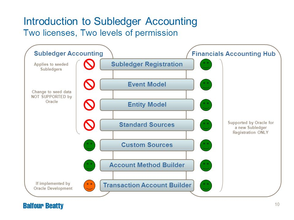 10 Financials Accounting Hub Subledger Accounting Introduction to Subledger Accounting Two licenses, Two levels of permission Subledger Registration A