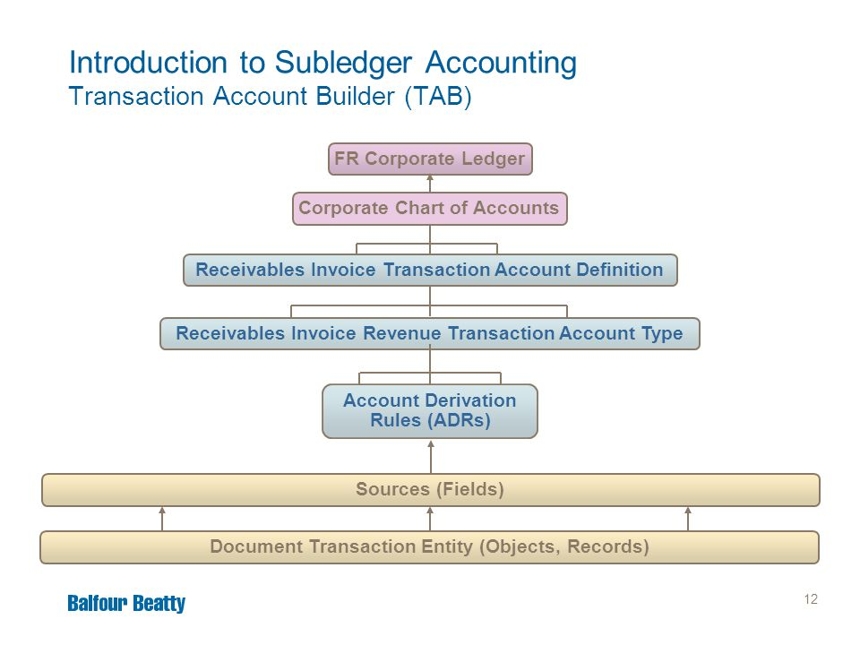 12 Introduction to Subledger Accounting Transaction Account Builder (TAB) FR Corporate LedgerCorporate Chart of Accounts Account Derivation Rules (ADR