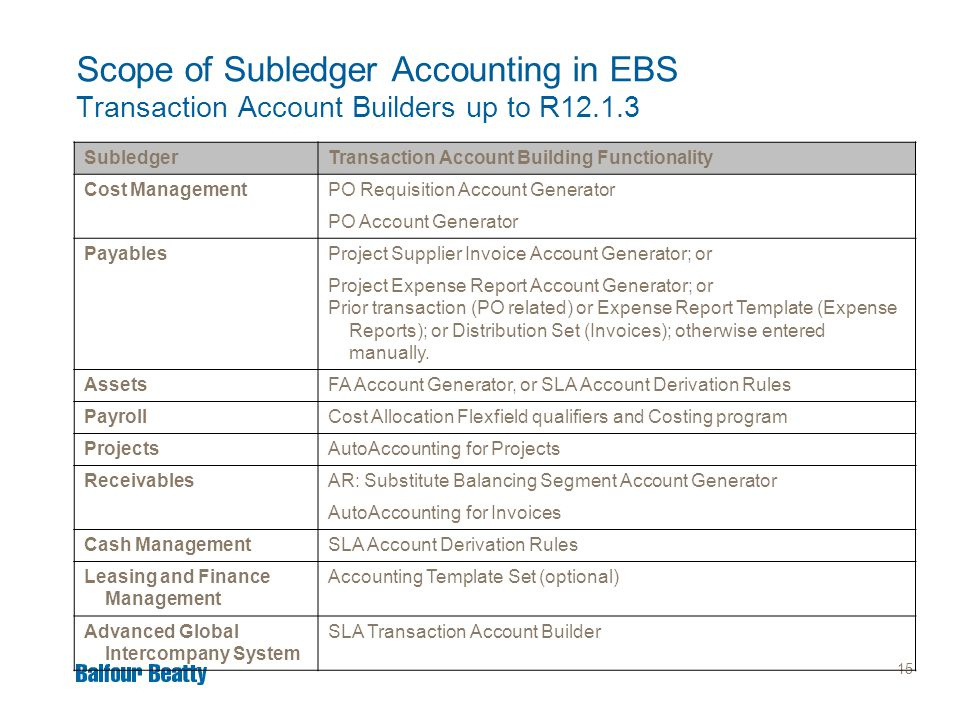 15 Scope of Subledger Accounting in EBS Transaction Account Builders up to R12.1.3 SubledgerTransaction Account Building Functionality Cost Management