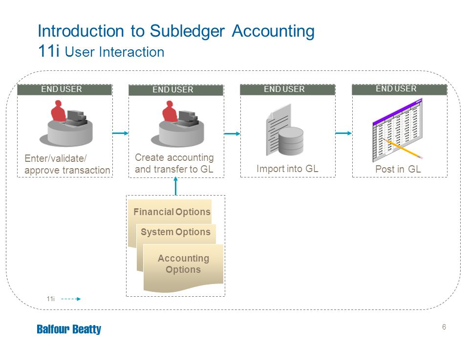 7 11i New in R12 Accounting event created Enter/validate/ approve transaction END USER Create accounting, transfer, and import into GL END USER Post in GL SLA Setup Transaction Data Accounting Event Introduction to Subledger Accounting R12 User Interaction