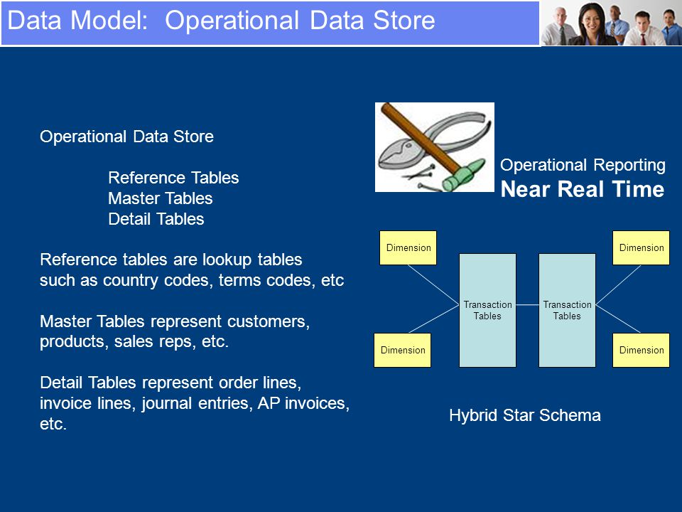 Operational Data Store Reference Tables Master Tables Detail Tables Reference tables are lookup tables such as country codes, terms codes, etc Master Tables represent customers, products, sales reps, etc.