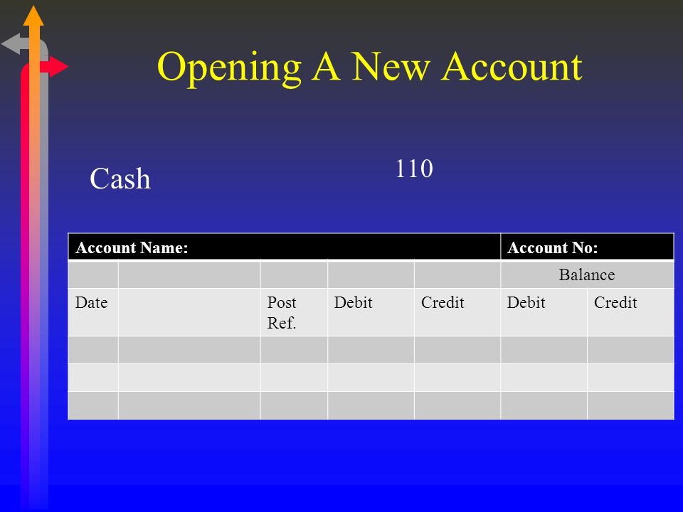 Account Name:Account No: Balance DatePost Ref. DebitCreditDebitCredit Opening A New Account Cash 110