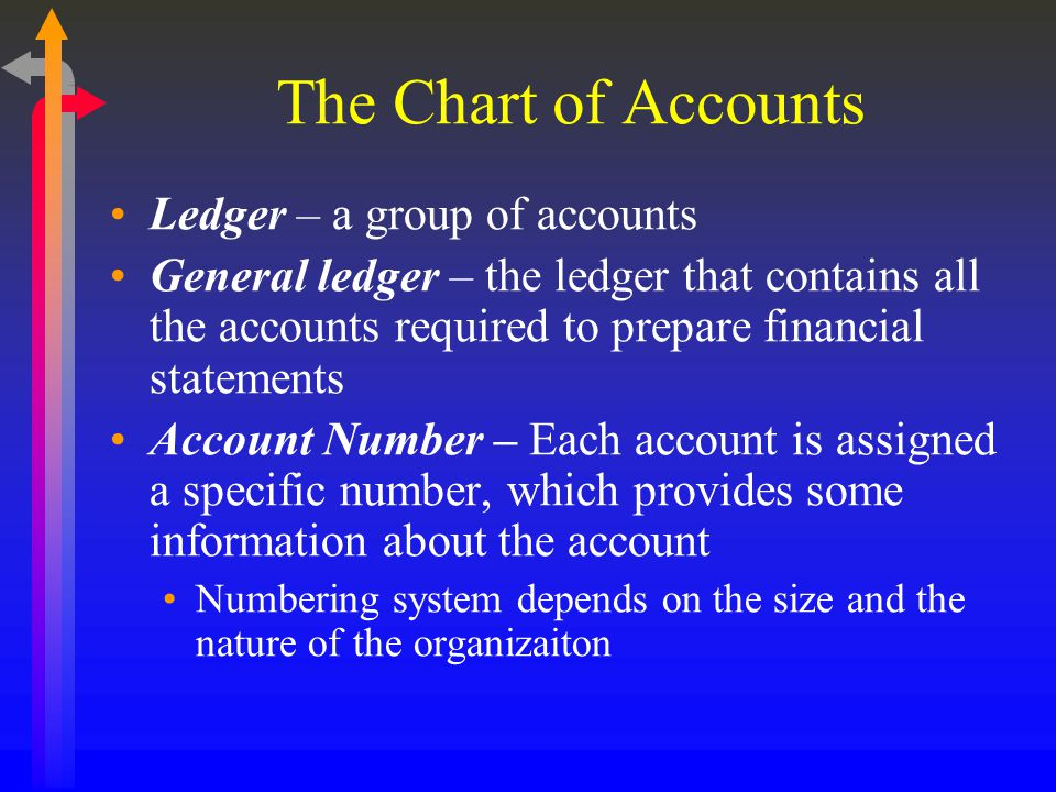The Chart of Accounts Ledger – a group of accounts General ledger – the ledger that contains all the accounts required to prepare financial statements Account Number – Each account is assigned a specific number, which provides some information about the account Numbering system depends on the size and the nature of the organizaiton