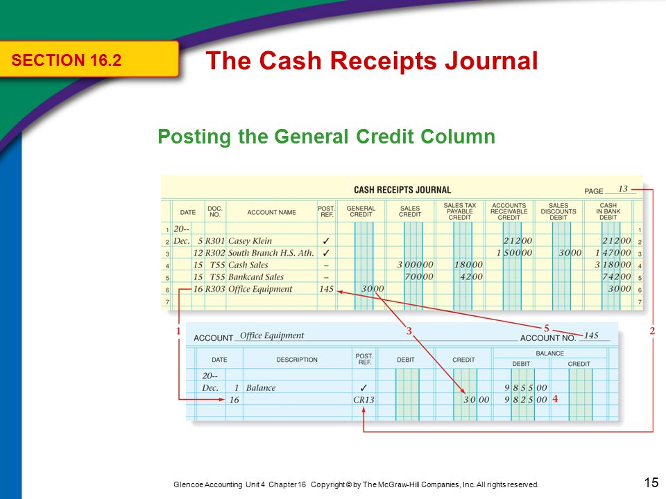 15 Glencoe Accounting Unit 4 Chapter 16 Copyright © by The McGraw-Hill Companies, Inc. All rights reserved. Posting the General Credit Column The Cash