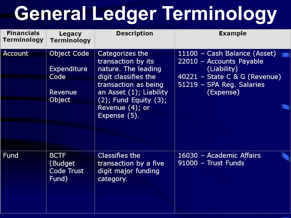 General Ledger Terminology Financials Terminology Legacy Terminology DescriptionExample AccountObject Code Expenditure Code Revenue Object Categorizes the transaction by its nature.