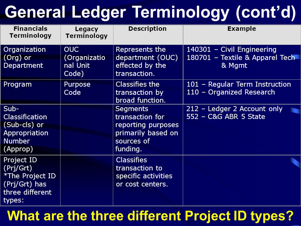 General Ledger Terminology (cont'd) Financials Terminology Legacy Terminology DescriptionExample Organization (Org) or Department OUC (Organizatio nal Unit Code) Represents the department (OUC) effected by the transaction.