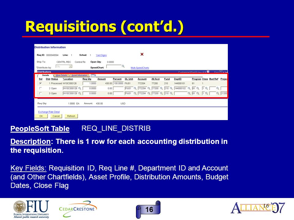 16 Requisitions (cont'd.) 16 REQ_LINE_DISTRIB PeopleSoft Table Description: There is 1 row for each accounting distribution in the requisition.