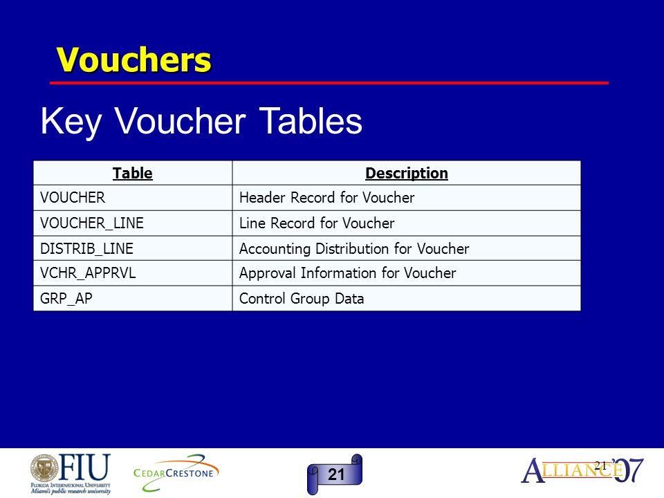 21 Vouchers REQ_HDR TableDescription VOUCHERHeader Record for Voucher VOUCHER_LINELine Record for Voucher DISTRIB_LINEAccounting Distribution for Voucher VCHR_APPRVLApproval Information for Voucher GRP_APControl Group Data Key Voucher Tables