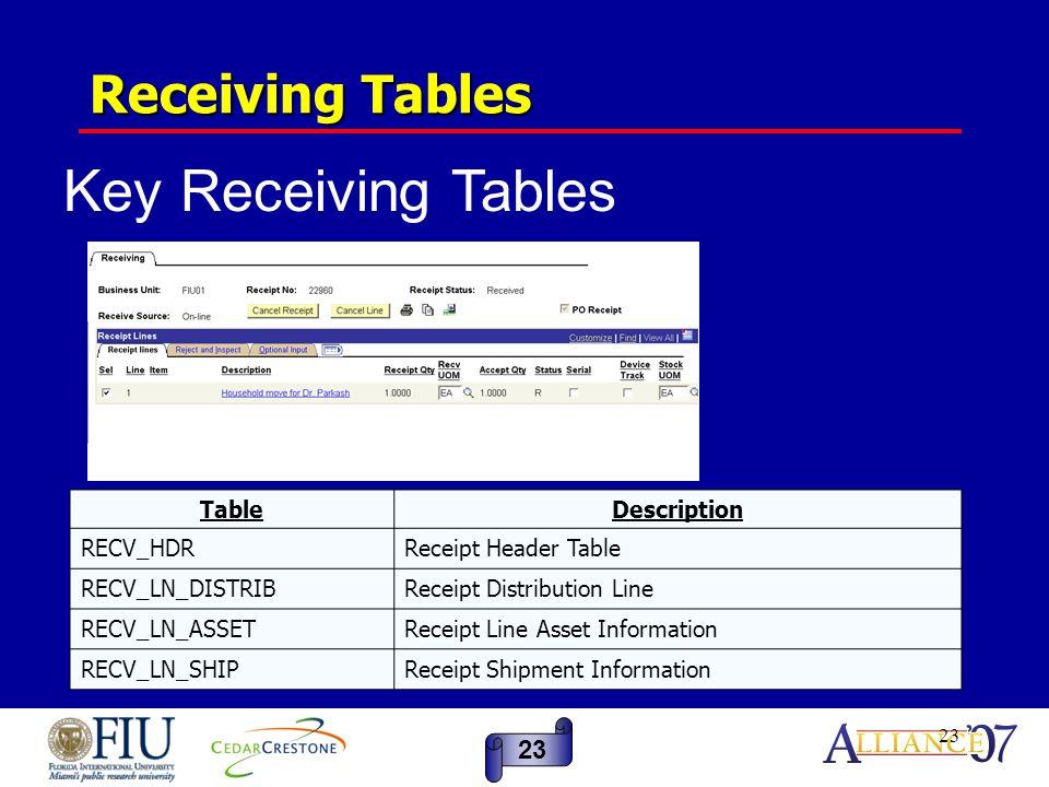 23 Receiving Tables TableDescription RECV_HDRReceipt Header Table RECV_LN_DISTRIBReceipt Distribution Line RECV_LN_ASSETReceipt Line Asset Information RECV_LN_SHIPReceipt Shipment Information 23 Key Receiving Tables