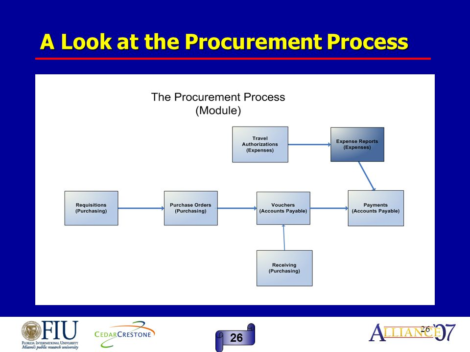 26 A Look at the Procurement Process 26