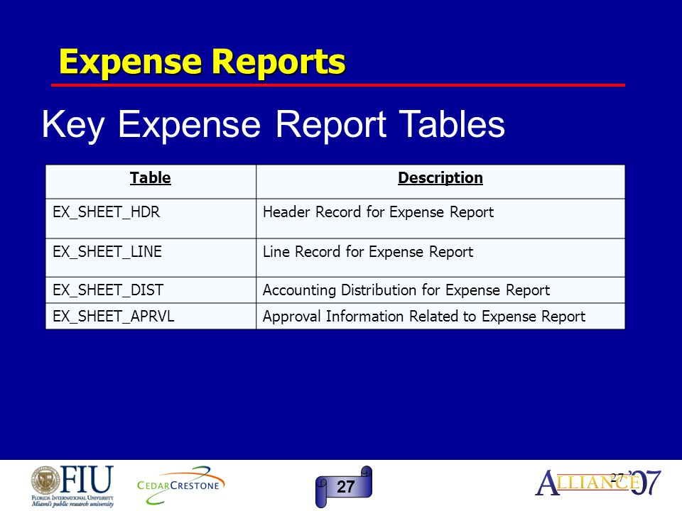27 Expense Reports TableDescription EX_SHEET_HDRHeader Record for Expense Report EX_SHEET_LINELine Record for Expense Report EX_SHEET_DISTAccounting D