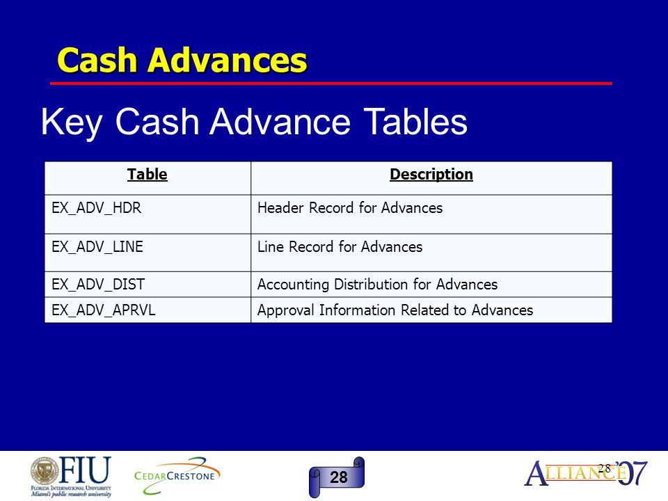 28 Cash Advances TableDescription EX_ADV_HDRHeader Record for Advances EX_ADV_LINELine Record for Advances EX_ADV_DISTAccounting Distribution for Advances EX_ADV_APRVLApproval Information Related to Advances 28 Key Cash Advance Tables