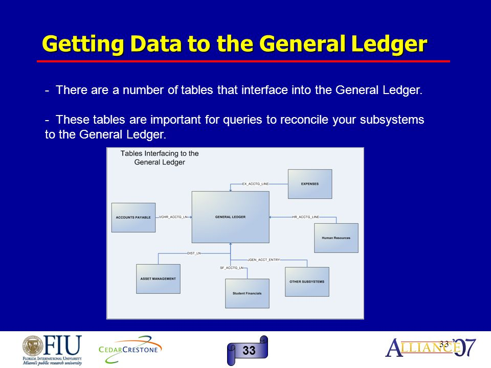 33 Getting Data to the General Ledger 33 - There are a number of tables that interface into the General Ledger.