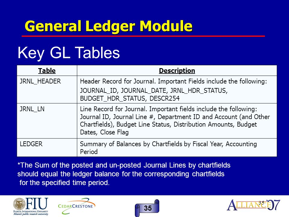 35 General Ledger Module TableDescription JRNL_HEADERHeader Record for Journal. Important Fields include the following: JOURNAL_ID, JOURNAL_DATE, JRNL
