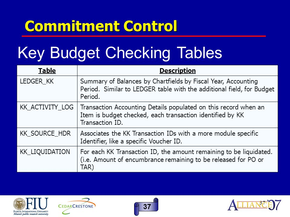 37 Commitment Control TableDescription LEDGER_KKSummary of Balances by Chartfields by Fiscal Year, Accounting Period.