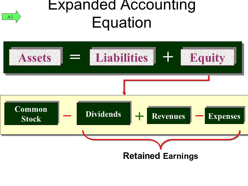 Liabilities Equity Assets =+ Expanded Accounting Equation Revenues Expenses Common Stock Dividends __ ++ __ Retained Earnings Liabilities Equity Asset