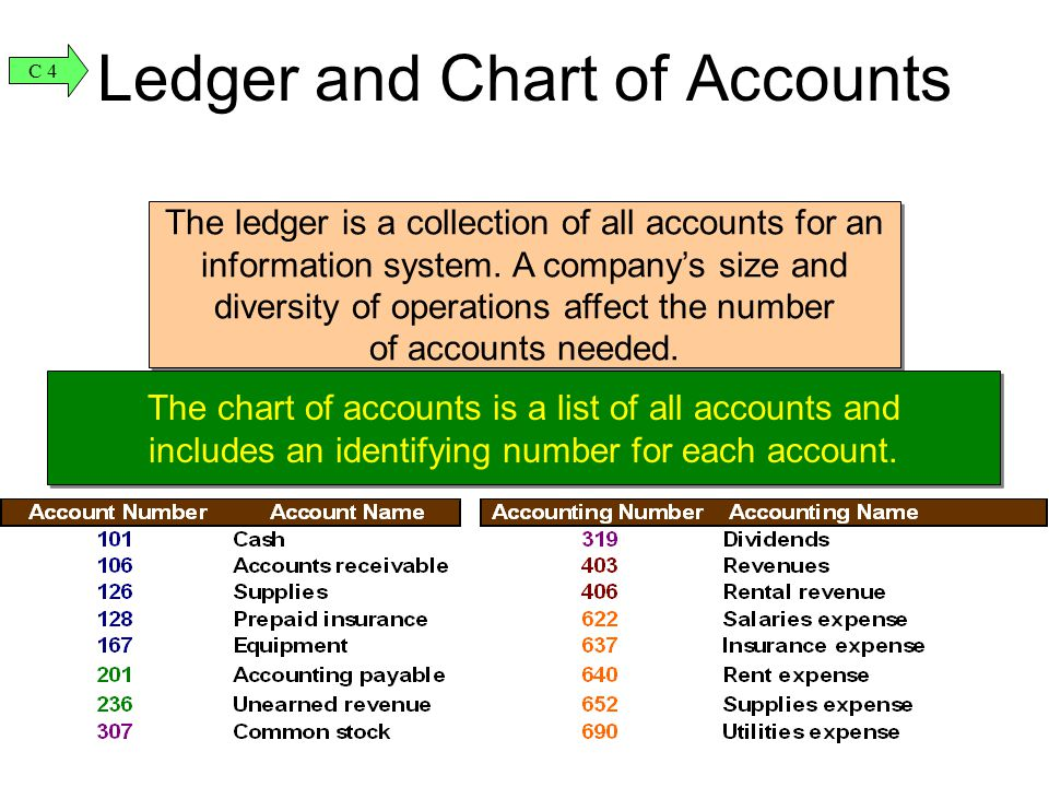 Ledger and Chart of Accounts The ledger is a collection of all accounts for an information system. A company's size and diversity of operations affect