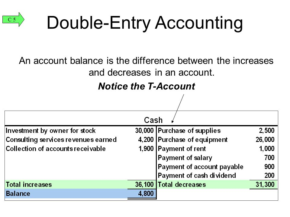 Double-Entry Accounting An account balance is the difference between the increases and decreases in an account. Notice the T-Account C 5