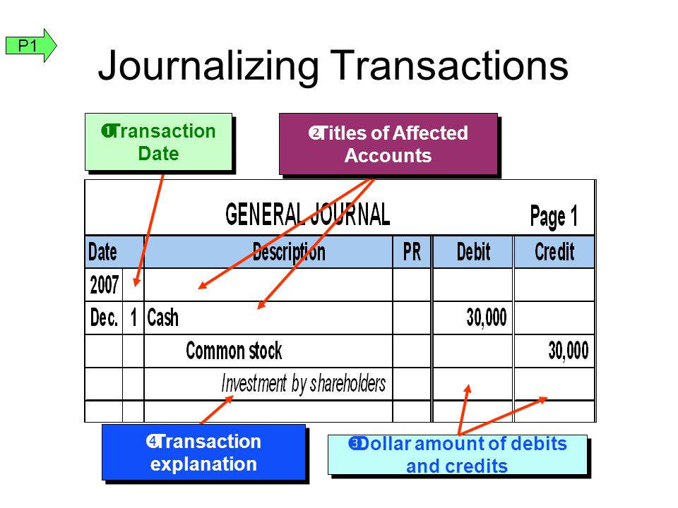  Dollar amount of debits and credits Journalizing Transactions  Transaction Date  Transaction explanation  Titles of Affected Accounts P1