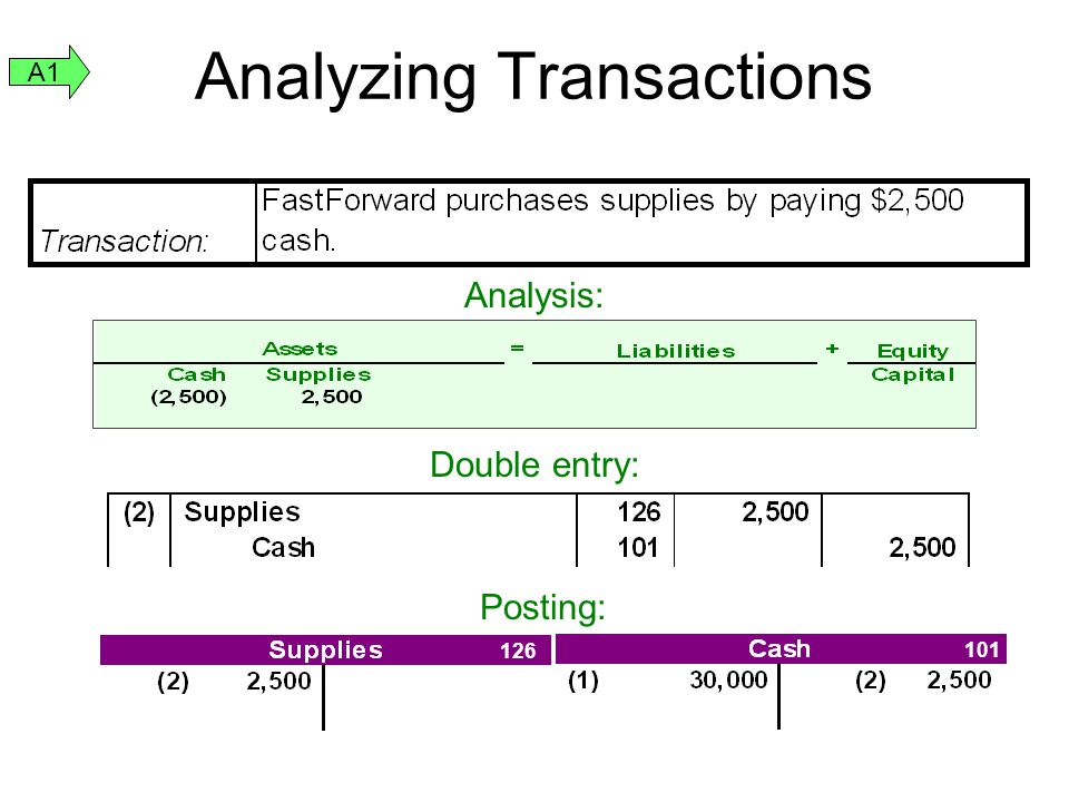 Analyzing Transactions Analysis: Double entry: 126 101 Posting: A1