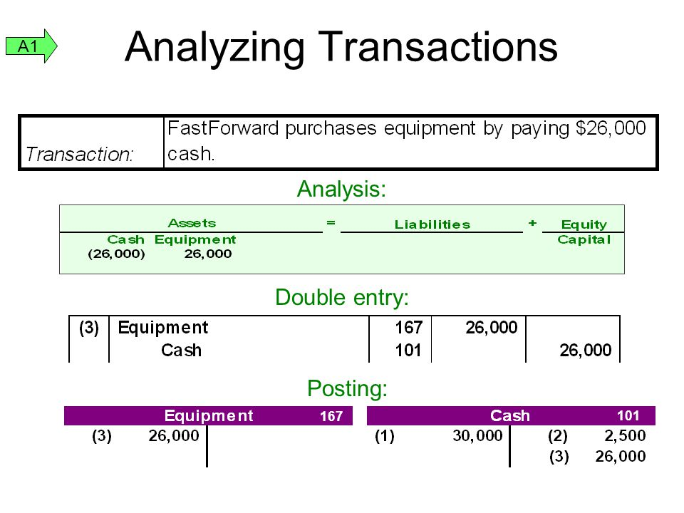 Analyzing Transactions Analysis: Double entry: 167 101 Posting: A1