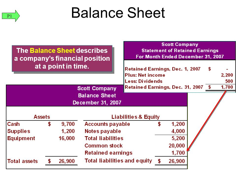 The Balance Sheet describes a company's financial position at a point in time. Balance Sheet P1