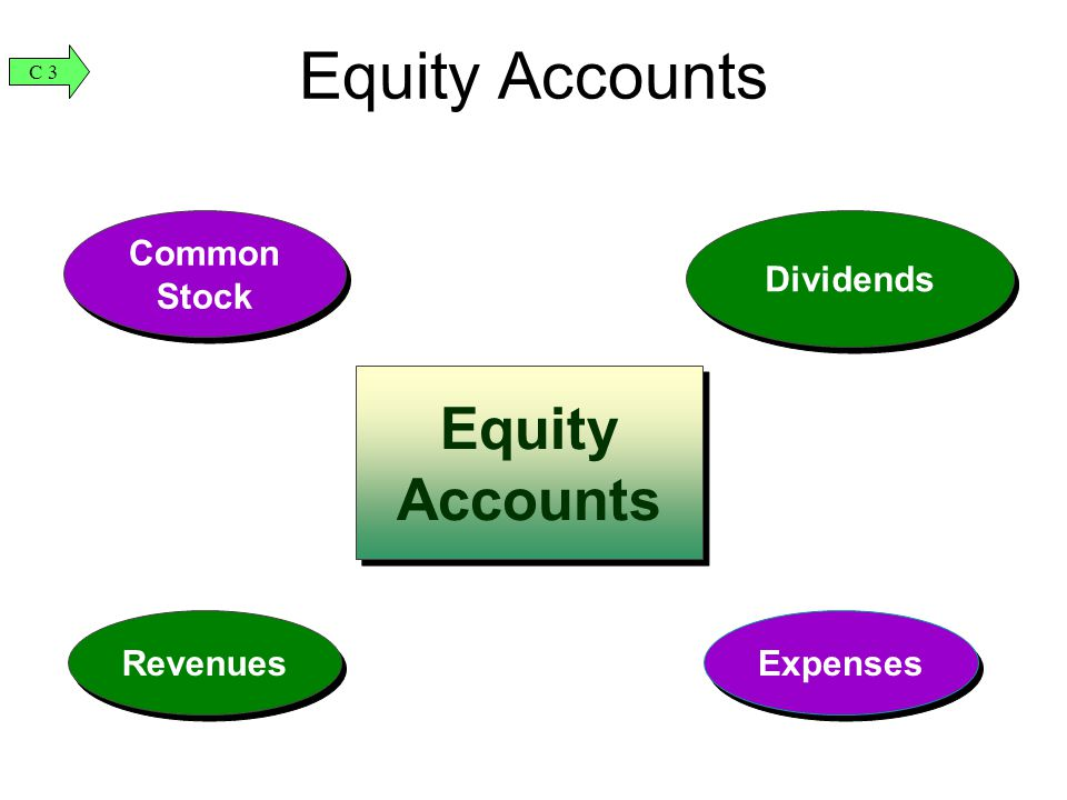 Equity Accounts Revenues Common Stock Dividends Expenses Equity Accounts C 3