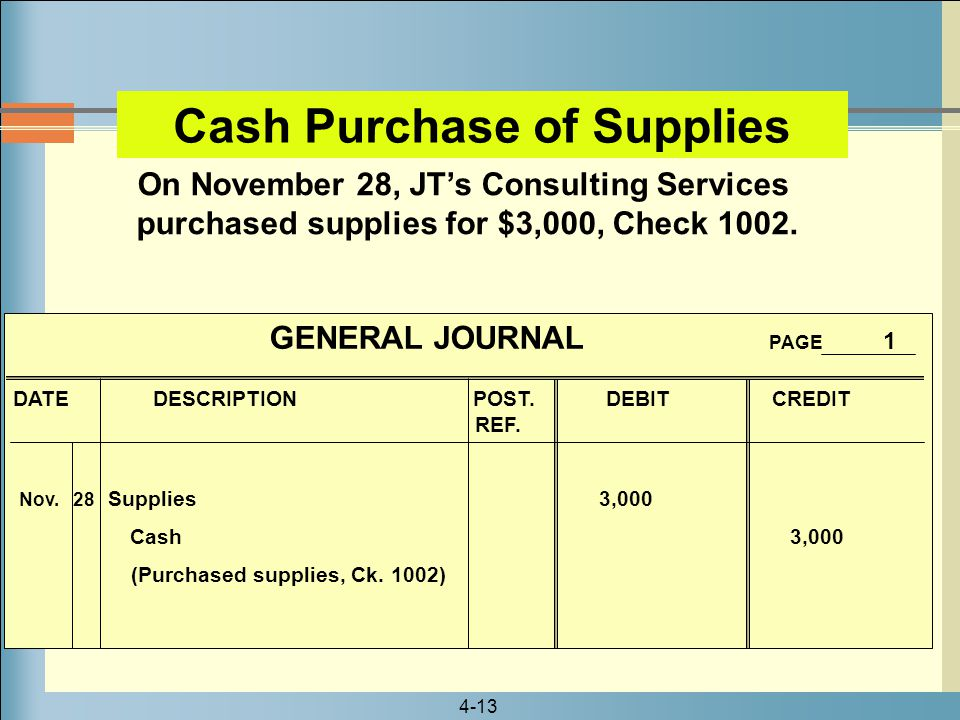 4-13 On November 28, JT's Consulting Services purchased supplies for $3,000, Check 1002. GENERAL JOURNAL PAGE 1 DATE DESCRIPTION POST. DEBIT CREDIT RE