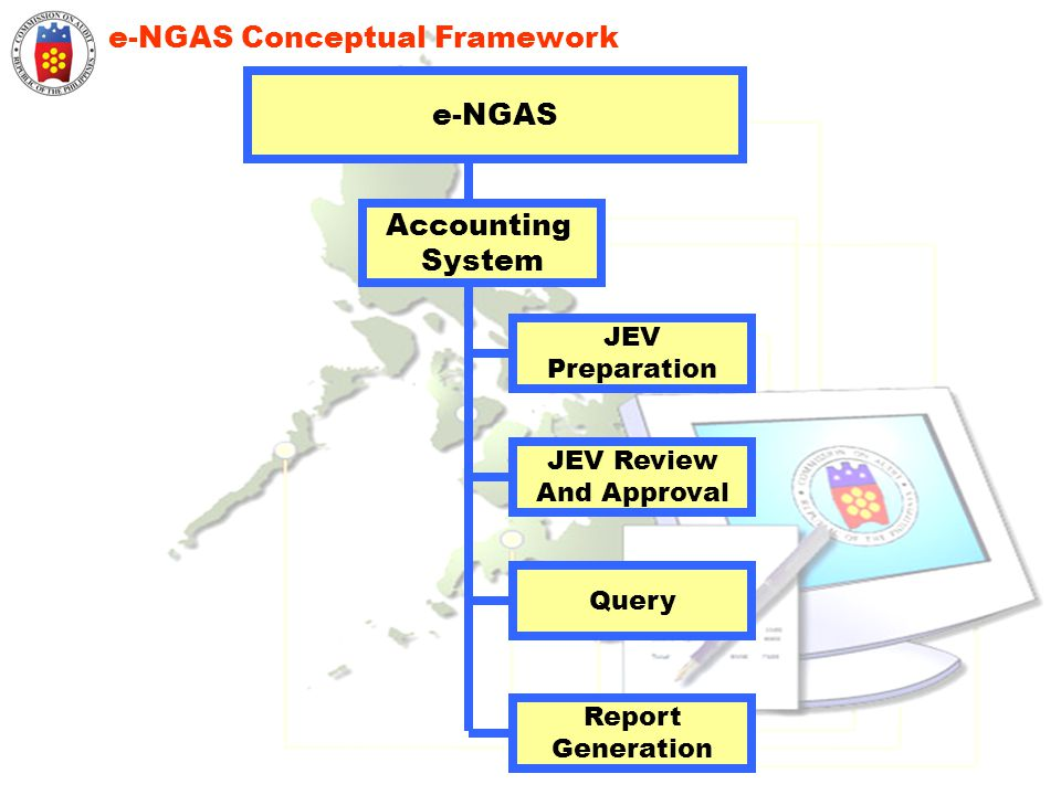 e-NGAS Conceptual Framework JEV Preparation JEV Review And Approval Query Report Generation Accounting System e-NGAS