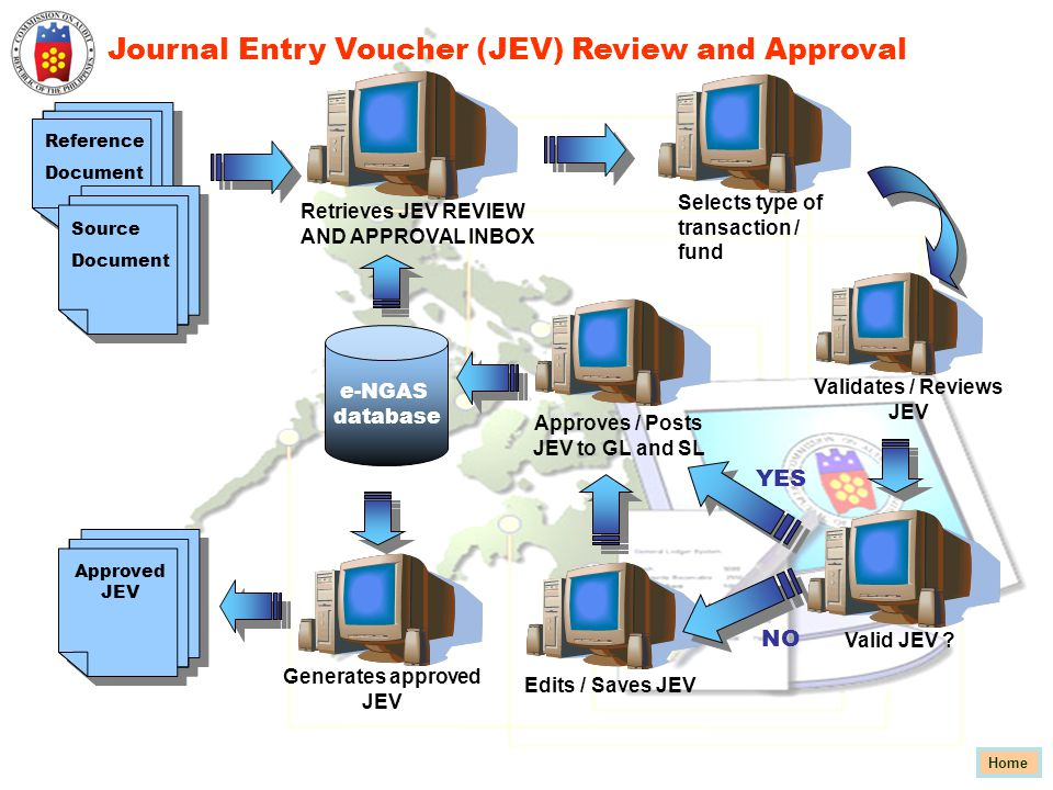 Reference Document Source Document Retrieves JEV REVIEW AND APPROVAL INBOX Selects type of transaction / fund YES Approves / Posts JEV to GL and SL Va