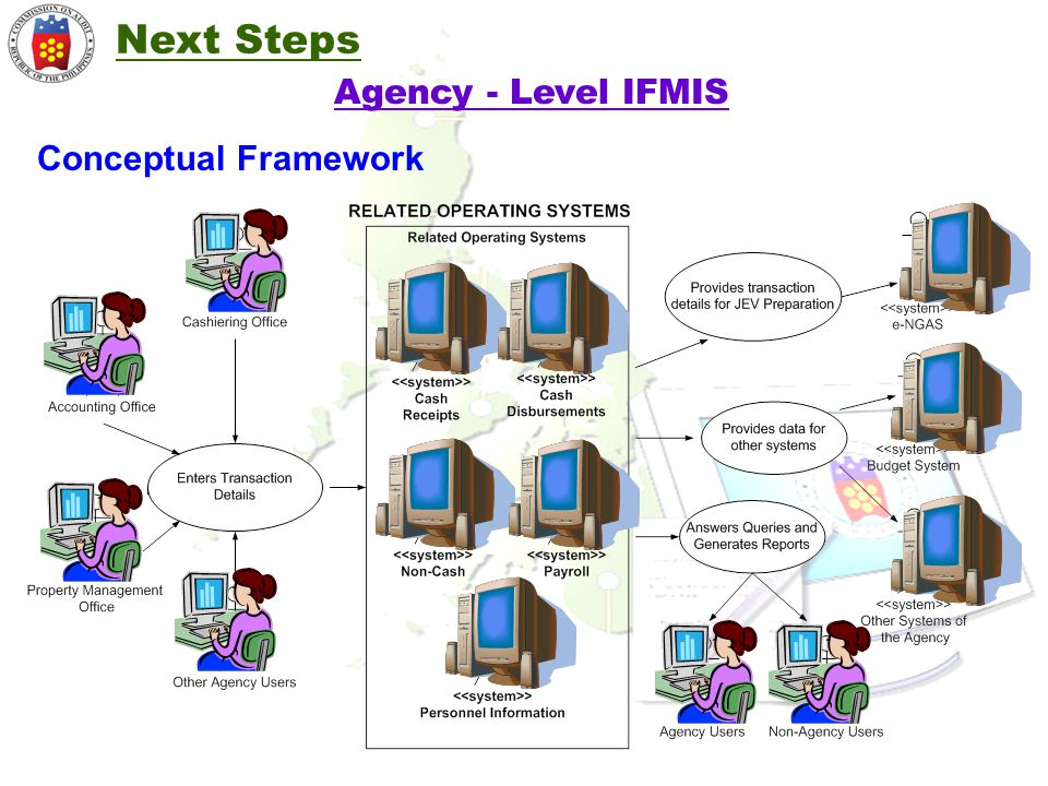Conceptual Framework Agency - Level IFMIS Next Steps