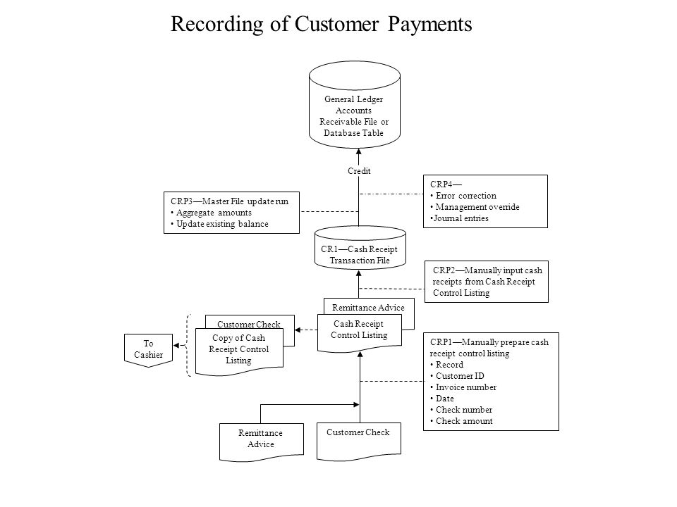 Remittance Advice Customer Check Cash Receipt Control Listing CR1—Cash Receipt Transaction File Customer Check CRP2—Manually input cash receipts from Cash Receipt Control Listing General Ledger Accounts Receivable File or Database Table Credit Remittance Advice Copy of Cash Receipt Control Listing To Cashier Recording of Customer Payments CRP3—Master File update run Aggregate amounts Update existing balance CRP4— Error correction Management override Journal entries CRP1—Manually prepare cash receipt control listing Record Customer ID Invoice number Date Check number Check amount
