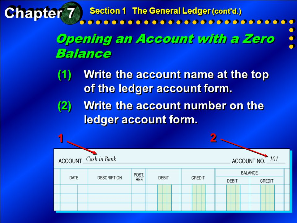 Opening an Account with a Zero Balance Section 1The General Ledger (cont'd.) (1)Write the account name at the top of the ledger account form. 1 1 2 2
