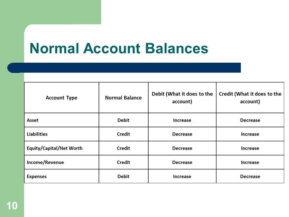 Normal Account Balances 10