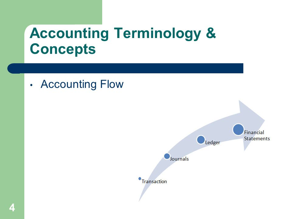Journal Entries A record of the transactions of a company during the accounting period Compound entries – more than one debit or credit Subsidiary Ledgers – Payroll Register - summarized and posted to the General Ledger General Ledger – book of Final Entry 15