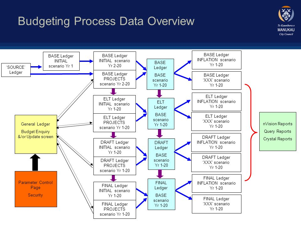 Forecasting Process Data Overview General Ledger Forecast Enquiry &/or Update screen FORECAST Ledger FORECAST scenario P1 to 36 ACTUALS Ledger Closed periods as part of month end process nVision Reports Query Reports Crystal Reports Parameter Control Page Security FORECAST Ledger ACTUALS scenario P1 to 12 BUDGETS Ledger Fiscal Years 1 – 3 Summarised monthly View Only View Update First Forecast Period Copied at end of budget cycle