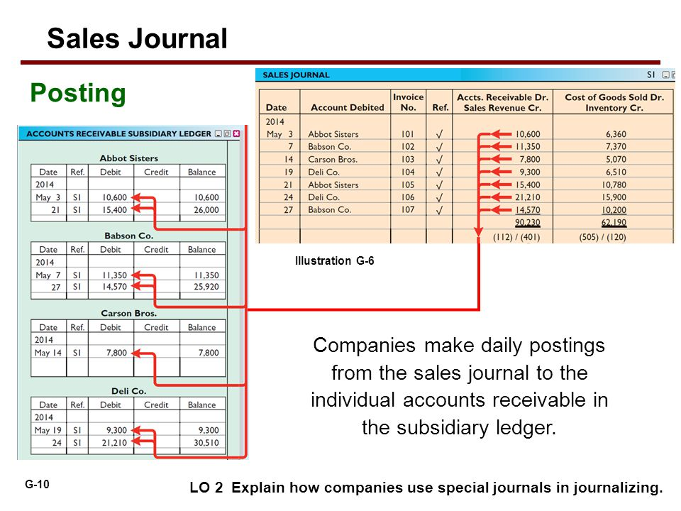 G-10 LO 2 Explain how companies use special journals in journalizing. Companies make daily postings from the sales journal to the individual accounts