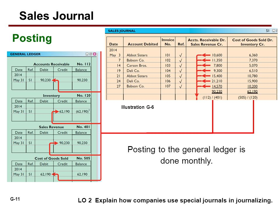 G-11 LO 2 Explain how companies use special journals in journalizing. Posting Illustration G-6 Sales Journal Posting to the general ledger is done mon