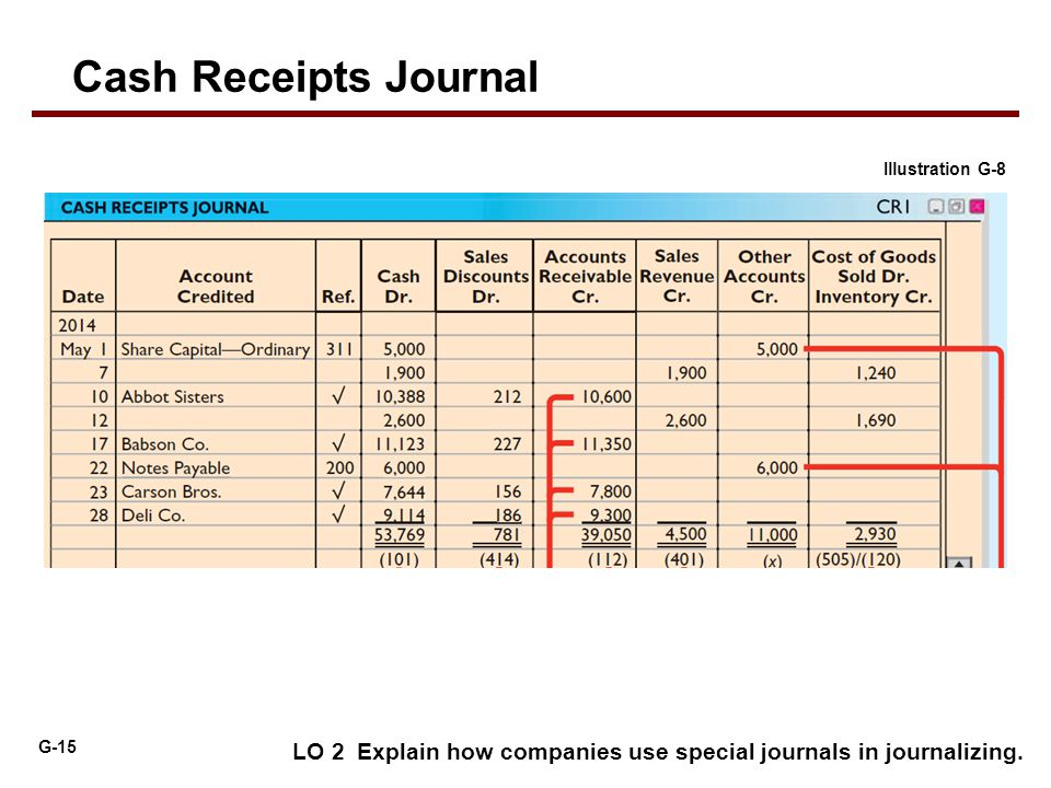 G-15 LO 2 Explain how companies use special journals in journalizing. Illustration G-8 Cash Receipts Journal 2014