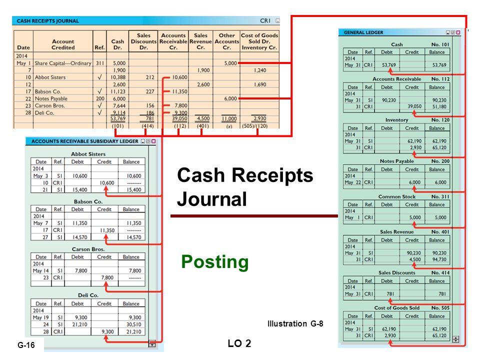 G-16 Cash Receipts Journal LO 2 Illustration G-8 Posting 2014 G-16
