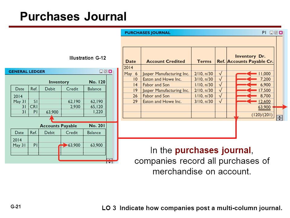 G-21 LO 3 Indicate how companies post a multi-column journal. Illustration G-12 Purchases Journal In the purchases journal, companies record all purch