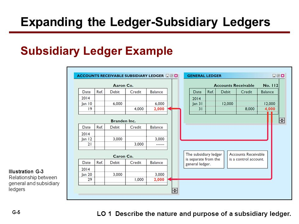 G-5 Illustration G-3 Relationship between general and subsidiary ledgers LO 1 Describe the nature and purpose of a subsidiary ledger. Subsidiary Ledge