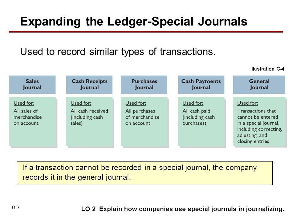 G-7 LO 2 Explain how companies use special journals in journalizing. Used to record similar types of transactions. If a transaction cannot be recorded