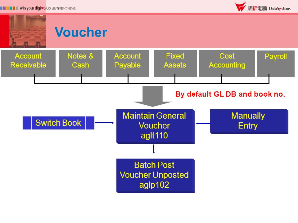 Switch Book Maintain General Voucher aglt110 Batch Post Voucher Unposted aglp102 Voucher Manually Entry By default GL DB and book no.
