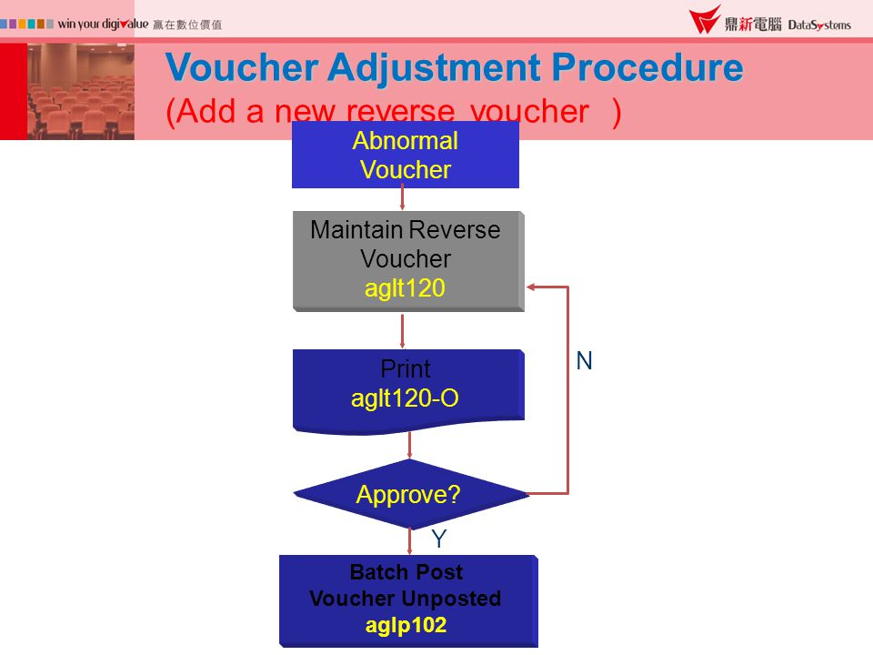 Voucher Adjustment Procedure (Add a new reverse voucher ) Maintain Reverse Voucher aglt120 Batch Post Voucher Unposted aglp102 Abnormal Voucher Print aglt120-O Approve.
